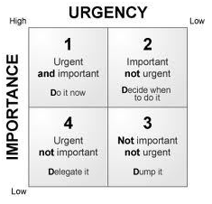 urgency and importance